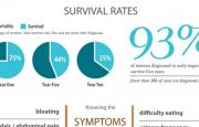 A Look at Ovarian Cancer Numbers