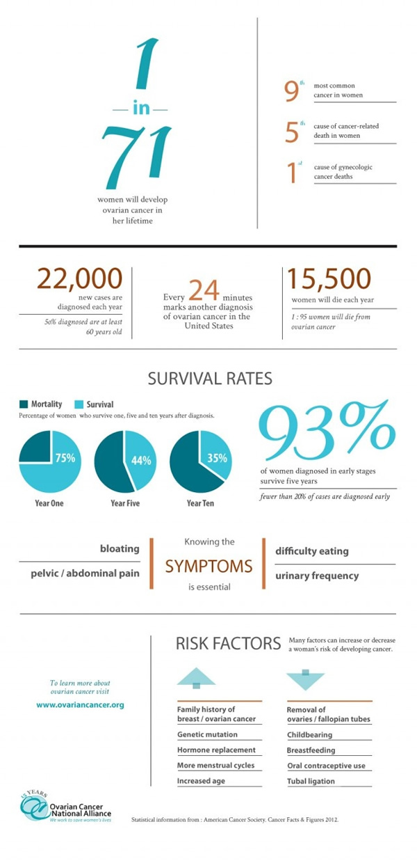 ovariancancer-A Look at Ovarian Cancer Numbers